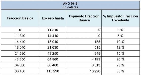 Función Impuesto a la Renta Personas Naturales | Ecuador